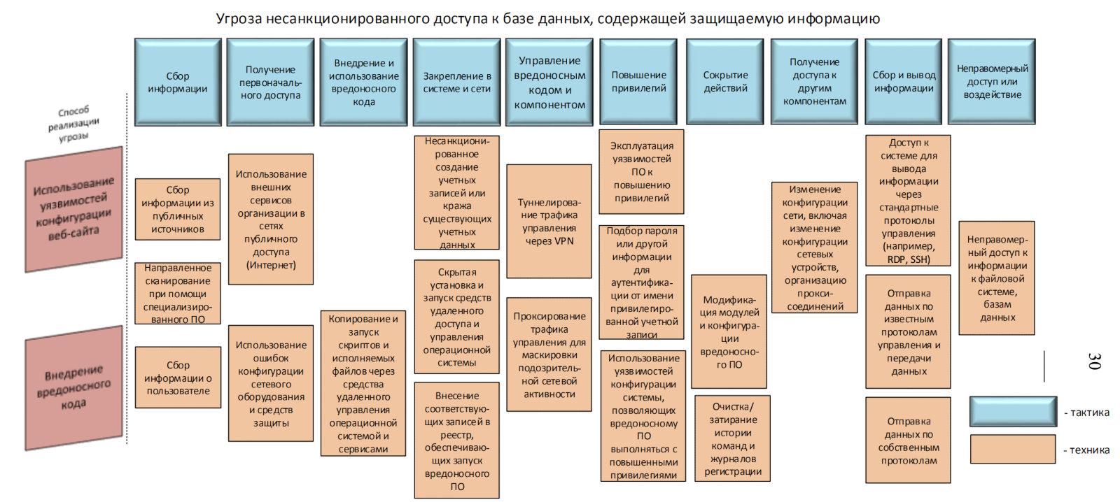 Матрица ATT&CK. Как устроен язык описания угроз и как его используют