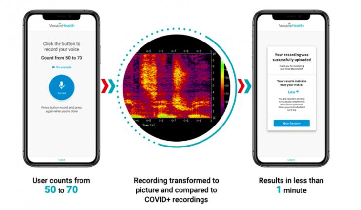 Приложение для iPhone научили определять COVID-19 по голосу